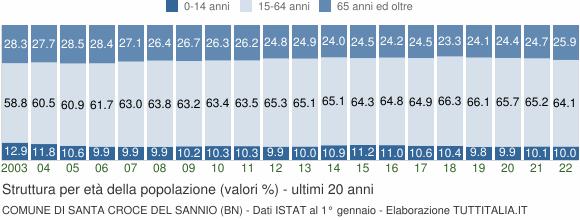 Grafico struttura della popolazione Comune di Santa Croce del Sannio (BN)