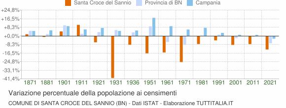 Grafico variazione percentuale della popolazione Comune di Santa Croce del Sannio (BN)