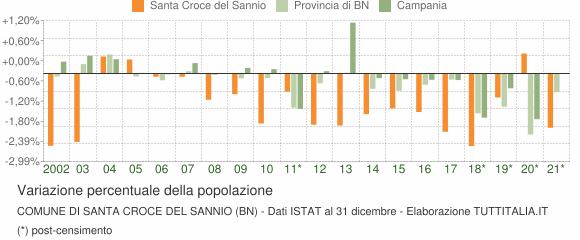 Variazione percentuale della popolazione Comune di Santa Croce del Sannio (BN)