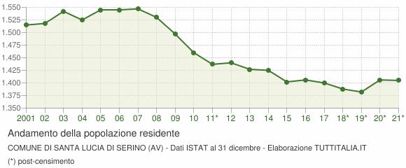 Andamento popolazione Comune di Santa Lucia di Serino (AV)