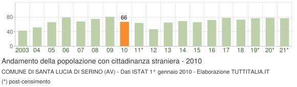 Grafico andamento popolazione stranieri Comune di Santa Lucia di Serino (AV)