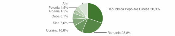 Grafico cittadinanza stranieri - Santa Lucia di Serino 2010