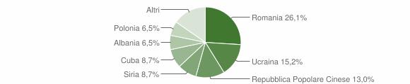 Grafico cittadinanza stranieri - Santa Lucia di Serino 2012
