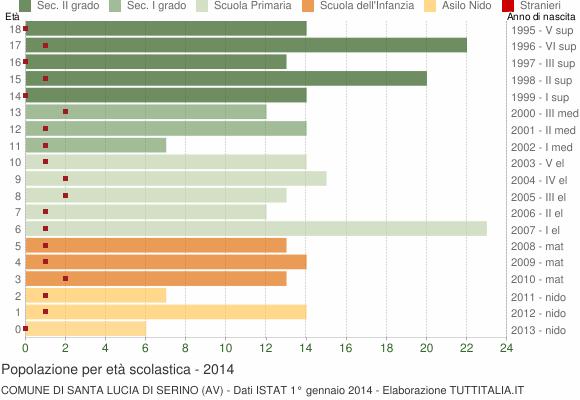 Grafico Popolazione in età scolastica - Santa Lucia di Serino 2014