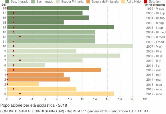 Grafico Popolazione in età scolastica - Santa Lucia di Serino 2018