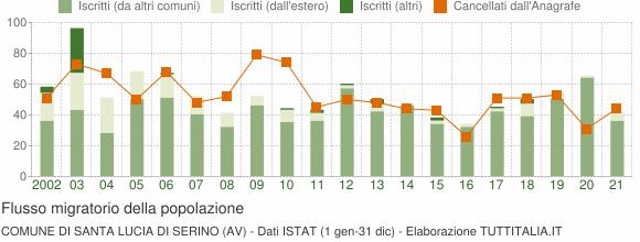 Flussi migratori della popolazione Comune di Santa Lucia di Serino (AV)