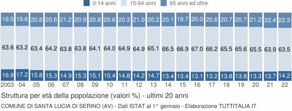 Grafico struttura della popolazione Comune di Santa Lucia di Serino (AV)