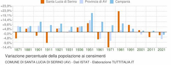 Grafico variazione percentuale della popolazione Comune di Santa Lucia di Serino (AV)