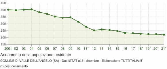 Andamento popolazione Comune di Valle dell'Angelo (SA)