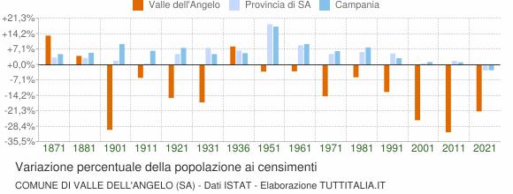 Grafico variazione percentuale della popolazione Comune di Valle dell'Angelo (SA)