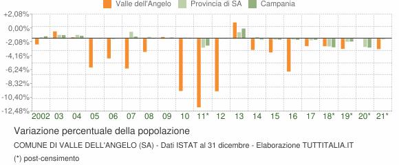Variazione percentuale della popolazione Comune di Valle dell'Angelo (SA)