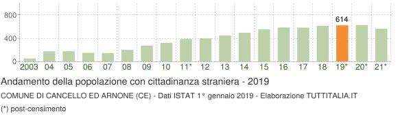 Grafico andamento popolazione stranieri Comune di Cancello ed Arnone (CE)