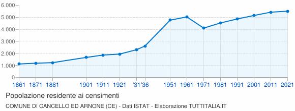 Grafico andamento storico popolazione Comune di Cancello ed Arnone (CE)