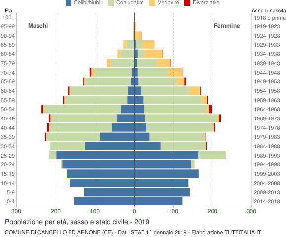 Grafico Popolazione per età, sesso e stato civile Comune di Cancello ed Arnone (CE)
