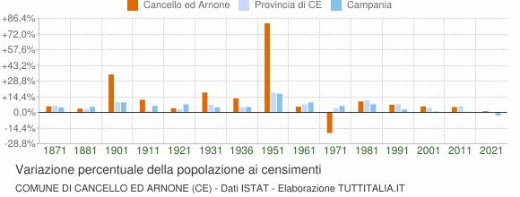 Grafico variazione percentuale della popolazione Comune di Cancello ed Arnone (CE)