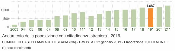 Grafico andamento popolazione stranieri Comune di Castellammare di Stabia (NA)