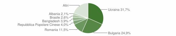 Grafico cittadinanza stranieri - Castellammare di Stabia 2019