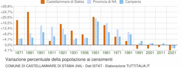 Grafico variazione percentuale della popolazione Comune di Castellammare di Stabia (NA)