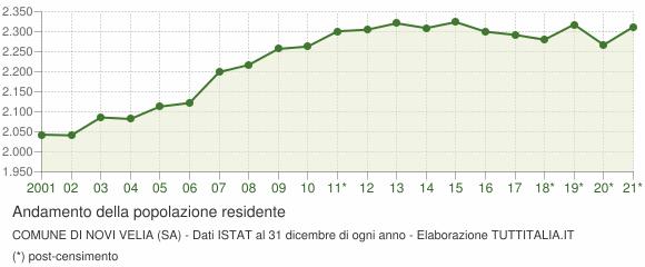 Andamento popolazione Comune di Novi Velia (SA)