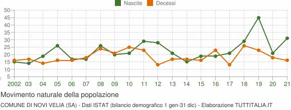 Grafico movimento naturale della popolazione Comune di Novi Velia (SA)