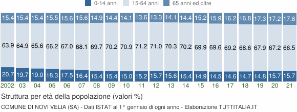 Grafico struttura della popolazione Comune di Novi Velia (SA)