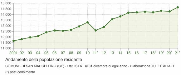 Andamento popolazione Comune di San Marcellino (CE)
