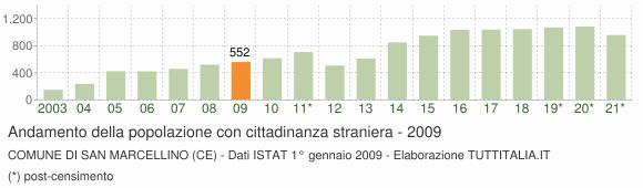 Grafico andamento popolazione stranieri Comune di San Marcellino (CE)