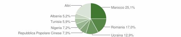 Grafico cittadinanza stranieri - San Marcellino 2019