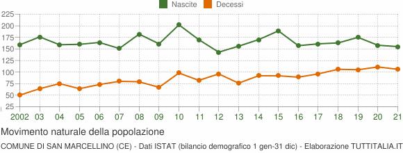 Grafico movimento naturale della popolazione Comune di San Marcellino (CE)