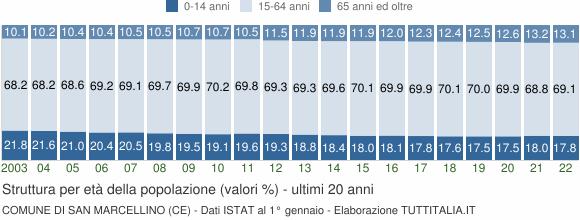 Grafico struttura della popolazione Comune di San Marcellino (CE)