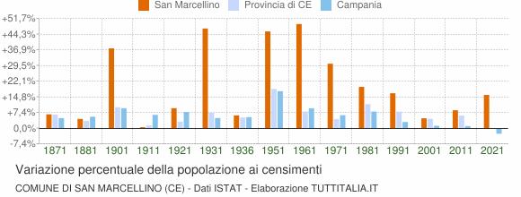 Grafico variazione percentuale della popolazione Comune di San Marcellino (CE)