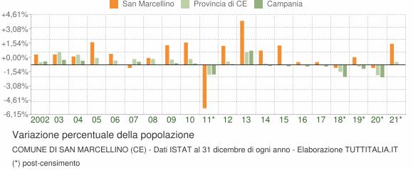 Variazione percentuale della popolazione Comune di San Marcellino (CE)