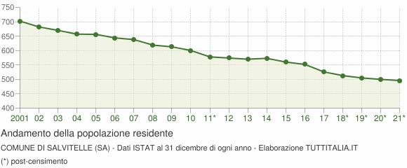 Andamento popolazione Comune di Salvitelle (SA)