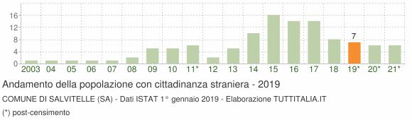 Grafico andamento popolazione stranieri Comune di Salvitelle (SA)
