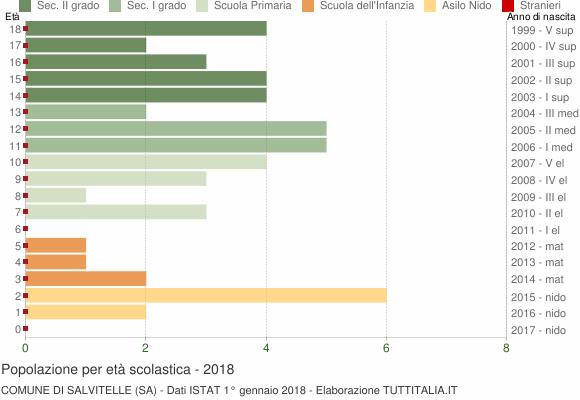 Grafico Popolazione in età scolastica - Salvitelle 2018