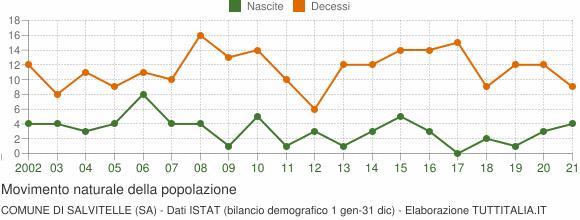 Grafico movimento naturale della popolazione Comune di Salvitelle (SA)