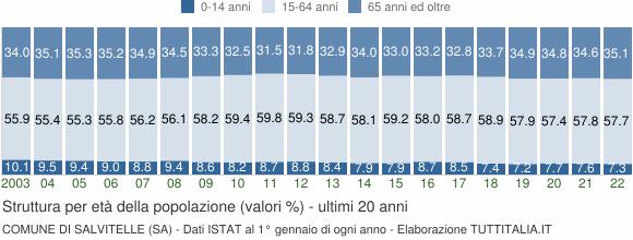 Grafico struttura della popolazione Comune di Salvitelle (SA)