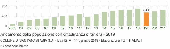Grafico andamento popolazione stranieri Comune di Sant'Anastasia (NA)