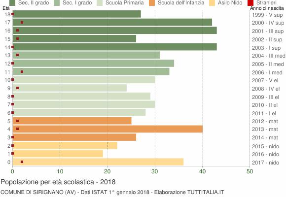 Grafico Popolazione in età scolastica - Sirignano 2018