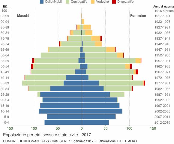 Grafico Popolazione per età, sesso e stato civile Comune di Sirignano (AV)