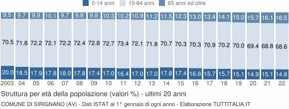 Grafico struttura della popolazione Comune di Sirignano (AV)