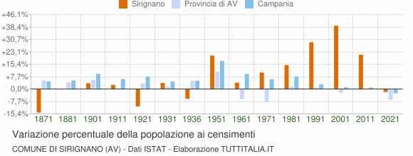 Grafico variazione percentuale della popolazione Comune di Sirignano (AV)