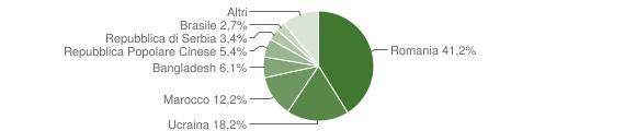 Grafico cittadinanza stranieri - Apice 2017