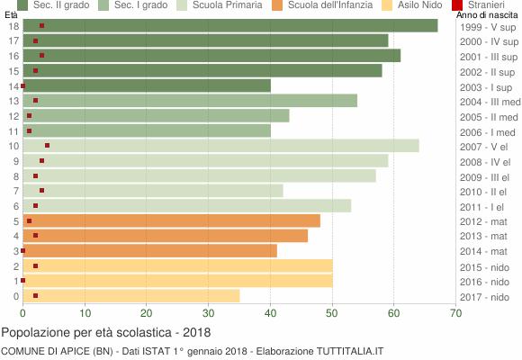 Grafico Popolazione in età scolastica - Apice 2018