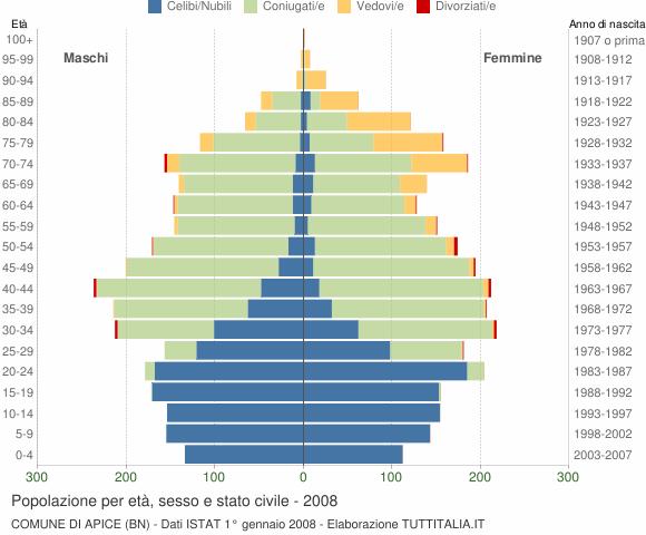 Grafico Popolazione per età, sesso e stato civile Comune di Apice (BN)