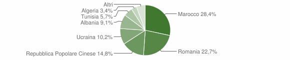 Grafico cittadinanza stranieri - Arpaia 2018