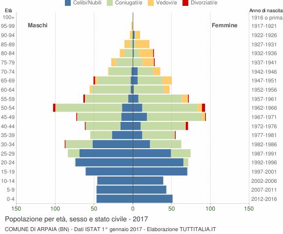 Grafico Popolazione per età, sesso e stato civile Comune di Arpaia (BN)