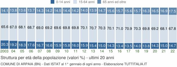 Grafico struttura della popolazione Comune di Arpaia (BN)