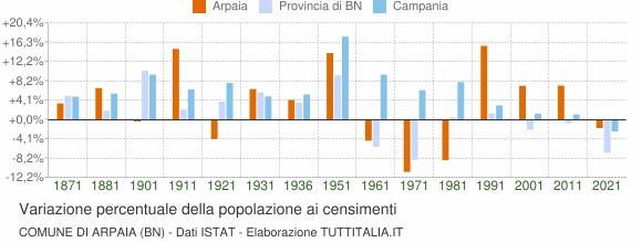 Grafico variazione percentuale della popolazione Comune di Arpaia (BN)