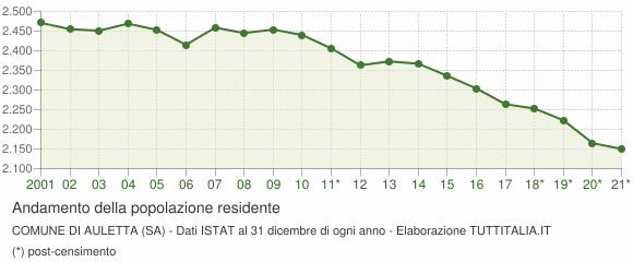 Andamento popolazione Comune di Auletta (SA)